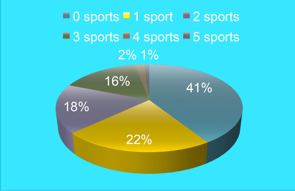 Just how many sports do you play?