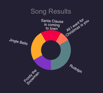 Most Popular Christmas Songs