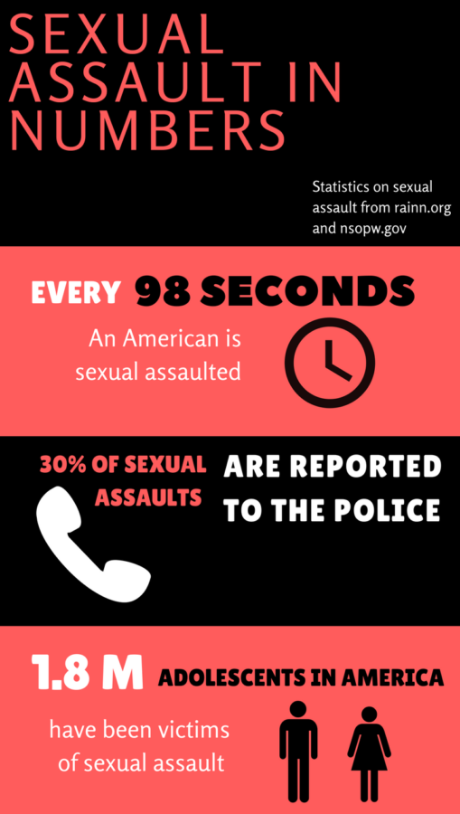 #metoo attempts to bring awareness to sexual assault